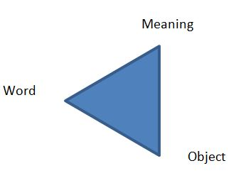 meaning-word-object