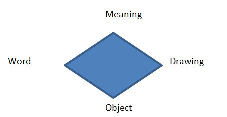 meaning-word-object-drawing